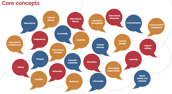 Web of word bubbles connected to the concept of intercultural or cross-cultural dialogue